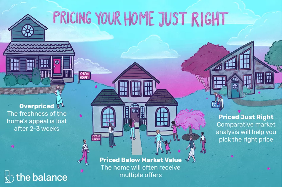 How to Price Your Home for Sale Factors Contributing to the Correct List Price