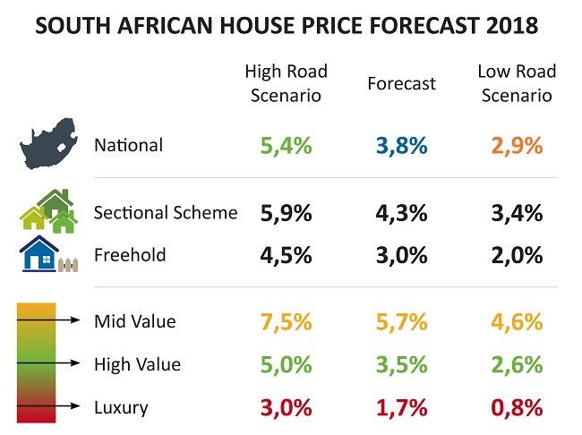 'Ramaphoria' and its effect on the property market